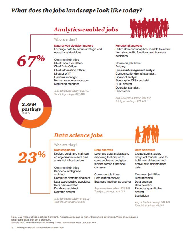 analytics jobs PwC 2017