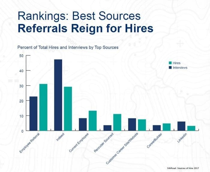 SilkRoad Top Sources of Hire 2017