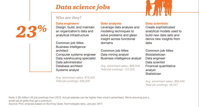 Your Future Is In Big Data | Career Sherpa