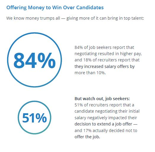 money job offer