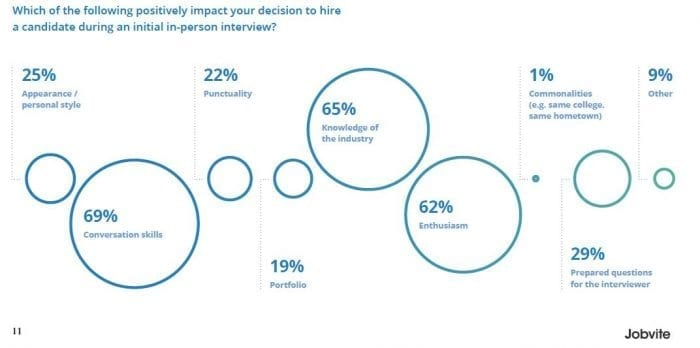 positively impact decision