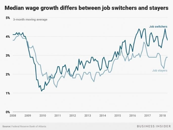 Median Wage Growth 2018