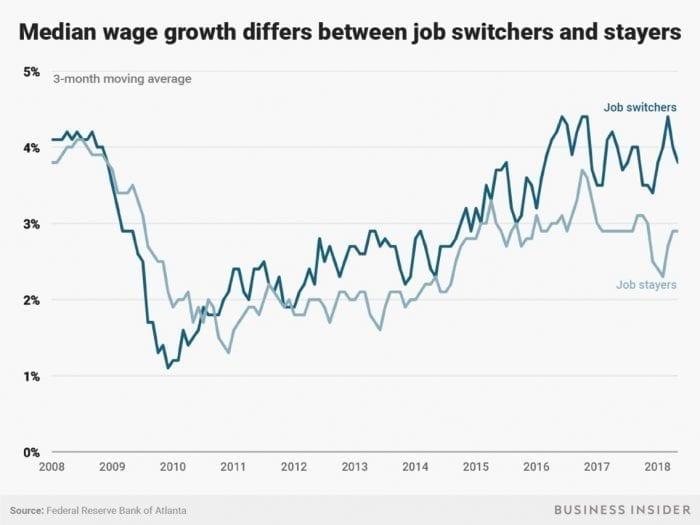 Median Wage Growth 2018