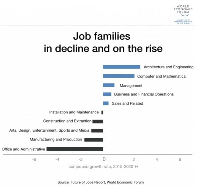 WEC 2017 Future of Jobs Report