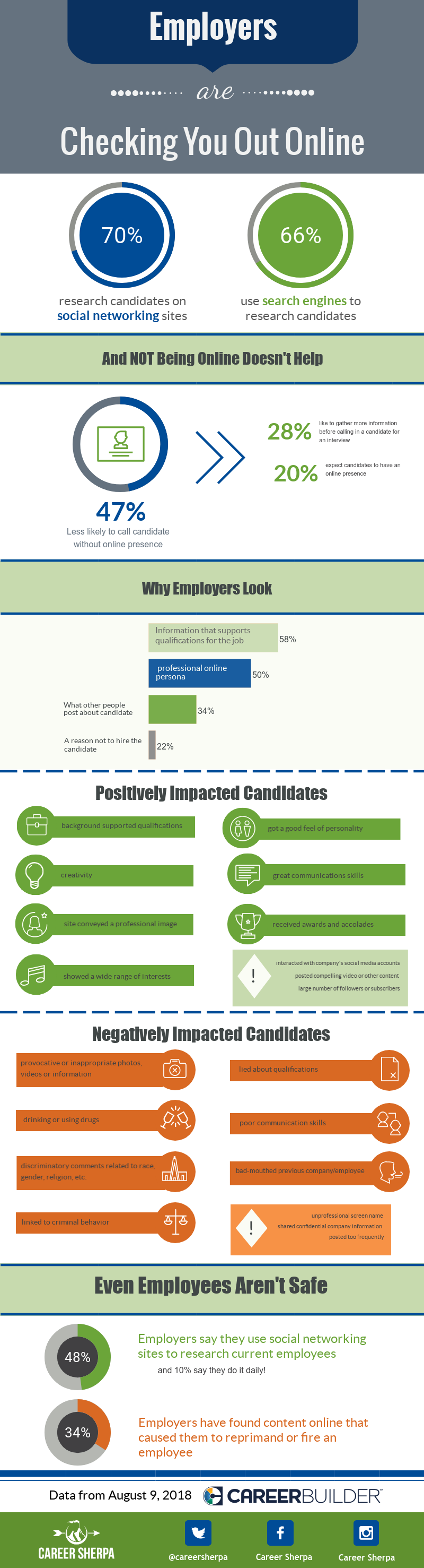 Employers Research Candidates-2018