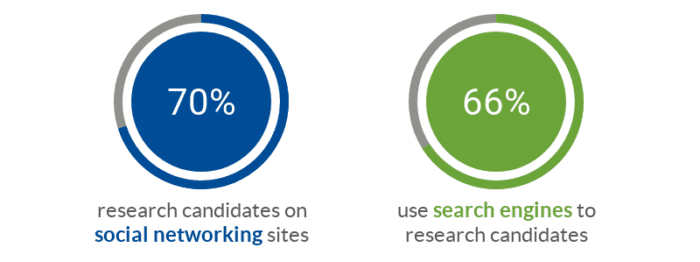 employers utilize social media internet sites and search-engines