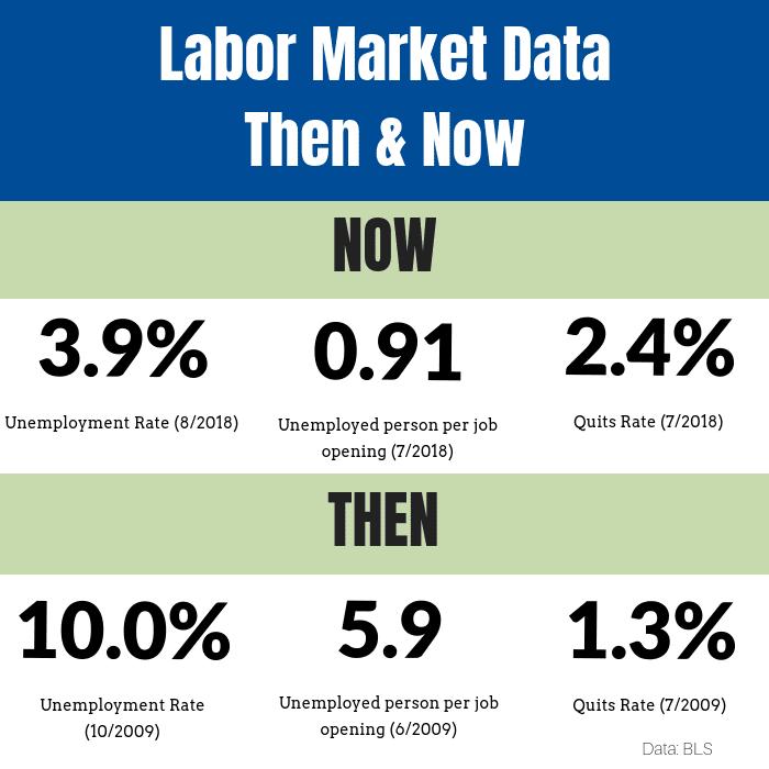 labor market 2018
