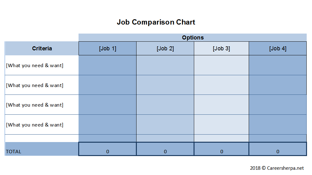 evaluate your job offer using a comparison chart