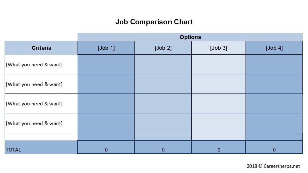 job comparison chart