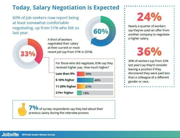 jobvite 2019 salary negotiation