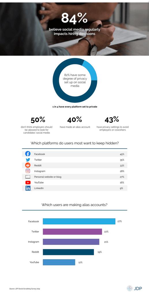 Social media hiring statistics 2019