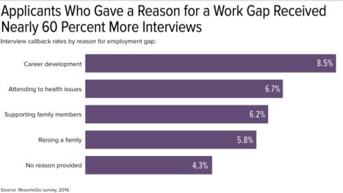 ResumeGo study 2019 WorkGap SHRM
