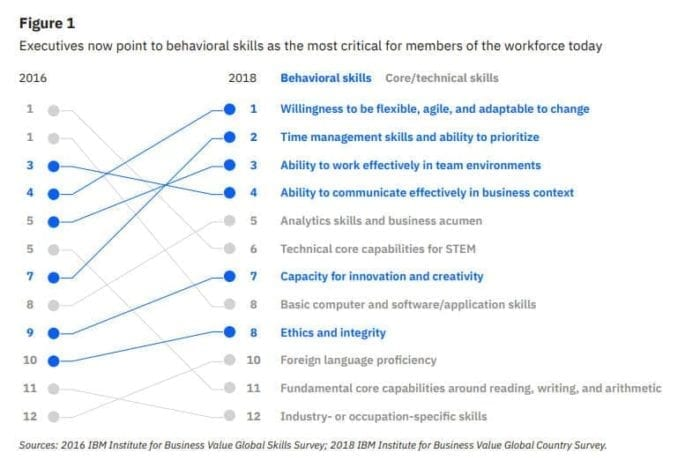IBM skills
