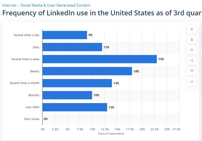 LinkedIn Use 2019 Statista