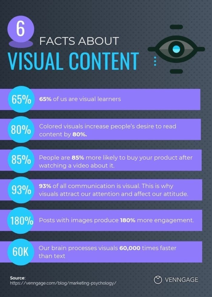 Facts about visual content - Venngage
