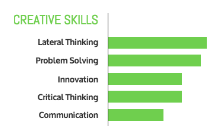 creative skills chart Venngage