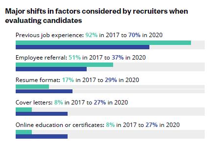 2020 Jobvite Recruiter Nation factors