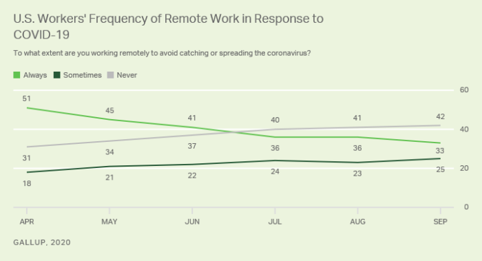 US worker's frequency of remote work in response to COVID-19 Sept. 2020