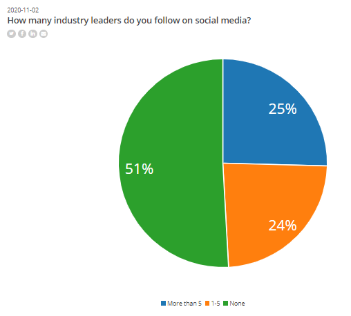 SmartBrief do you follow industry leaders on social media