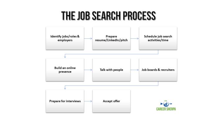 job search process 2020