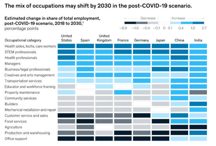 McKinsey data change in occupations after COVID-19