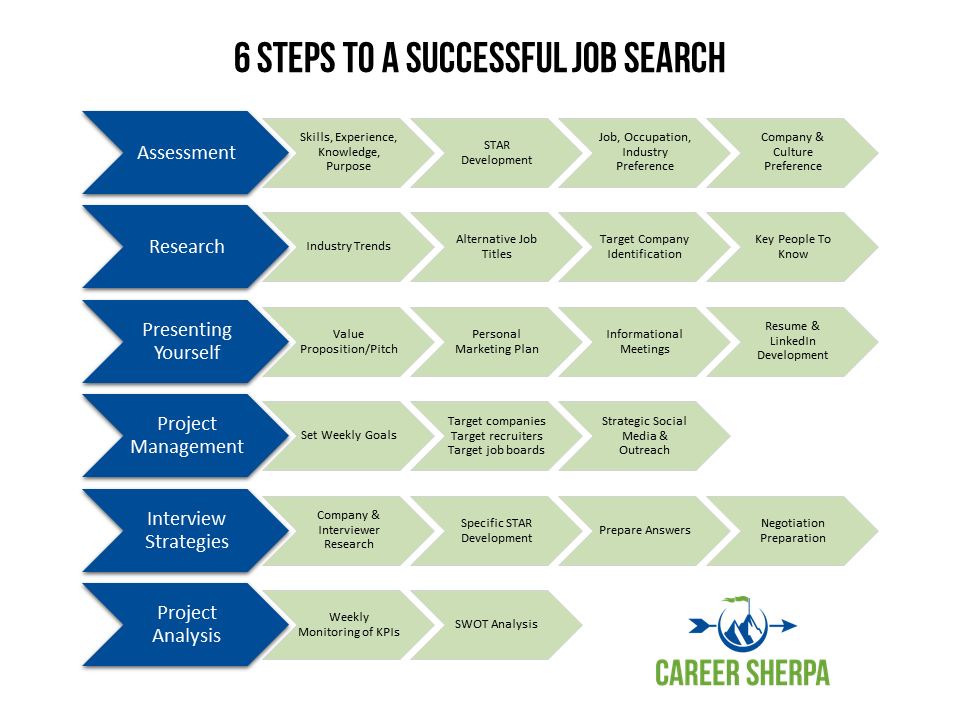 6 steps to job search