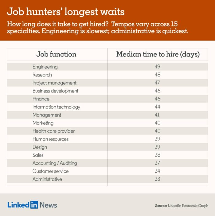 Jobs with long hiring times by LinkedIn
