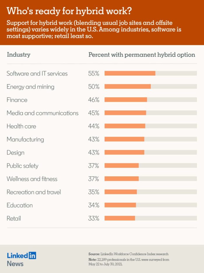 Industries with permanent hybrid work - LinkedIn